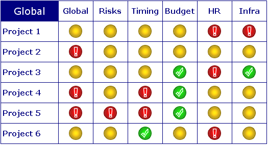 project management dashboard excel with traffic lights maurice s