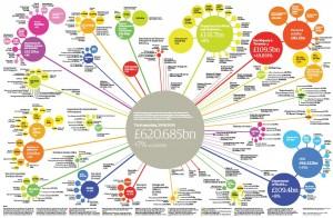 UK Public Spending